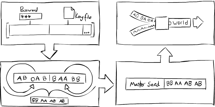 Process of authenticating a password