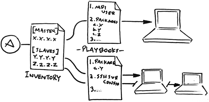 Ansible configuring cluster via inventory and playbooks