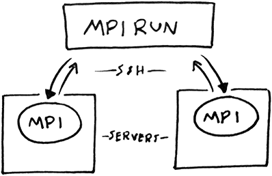Relationship of MPI Run and slave nodes via an SSH connection