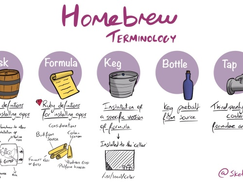 Thumbnail of Homebrew Terminology sketchnote