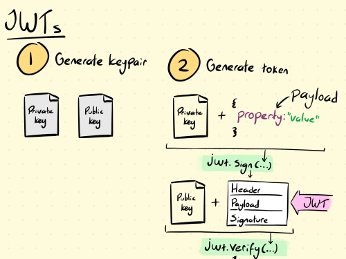 Thumbnail of JSON Web Tokens sketchnote