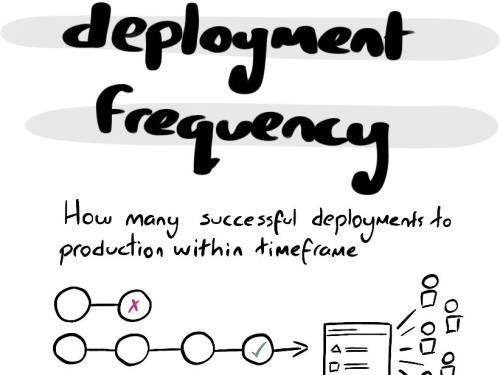 Thumbnail of Developer Metrics: Deployment Frequency sketchnote